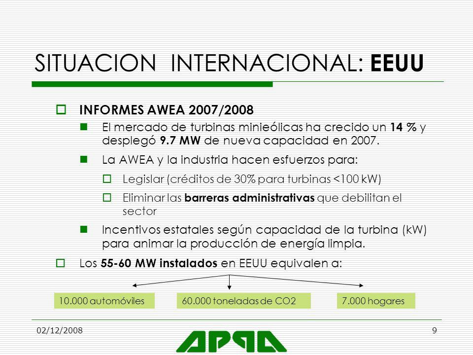 02/12/20089 SITUACION INTERNACIONAL: EEUU INFORMES AWEA 2007/2008 El mercado de turbinas minieólicas ha crecido un 14 % y desplegó 9.7 MW de nueva cap