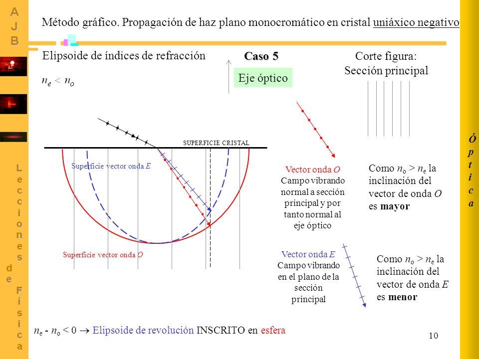 10 ÓpticaÓptica Método gráfico. Propagación de haz plano monocromático en cristal uniáxico negativo Vector onda O Campo vibrando normal a sección prin