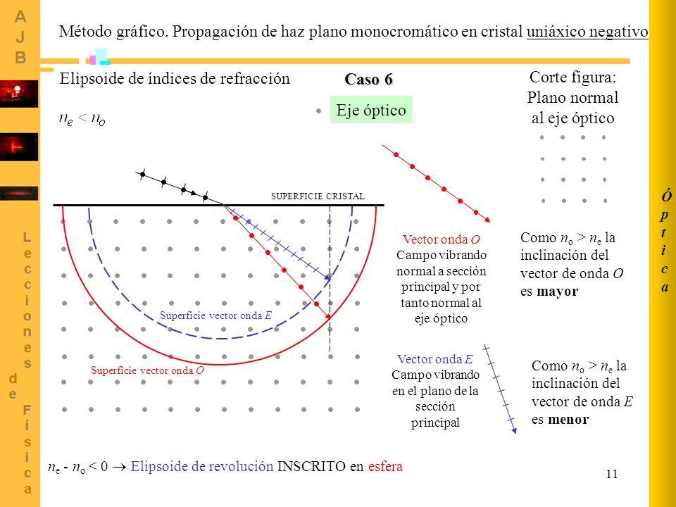 11 ÓpticaÓptica Método gráfico. Propagación de haz plano monocromático en cristal uniáxico negativo Vector onda O Campo vibrando normal a sección prin
