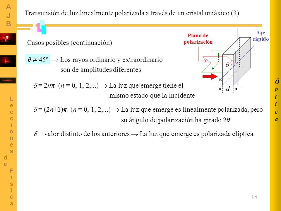 14 Transmisión de luz linealmente polarizada a través de un cristal uniáxico (3) Casos posibles (continuación) 45º Los rayos ordinario y extraordinari