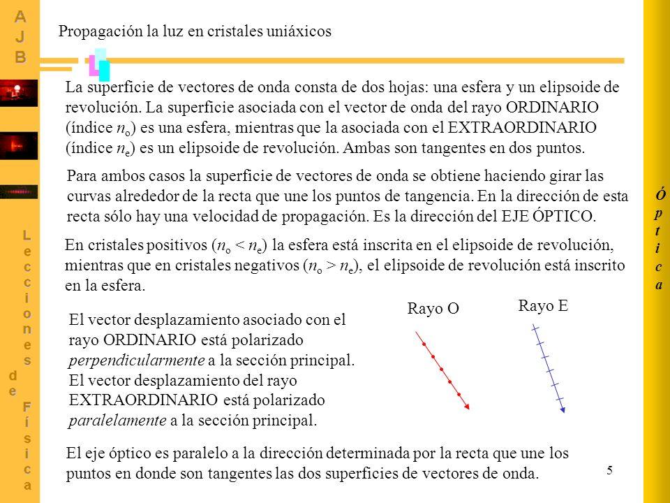 6 ÓpticaÓptica Método gráfico.