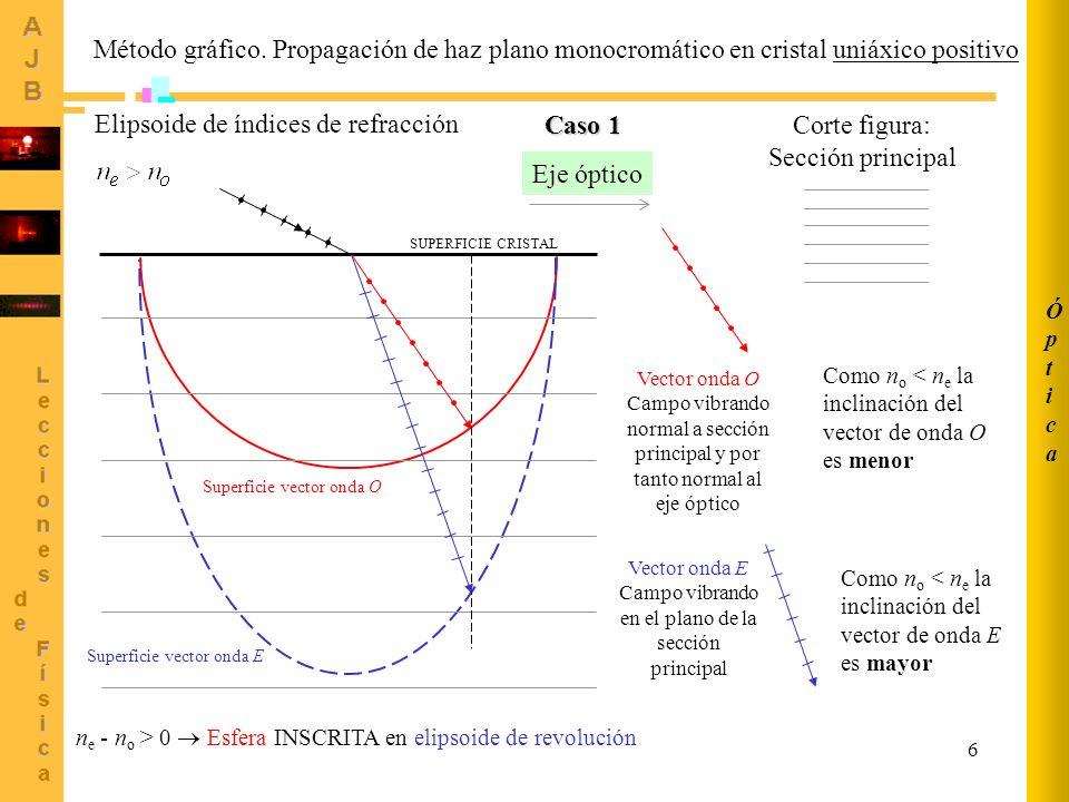 7 ÓpticaÓptica Método gráfico.
