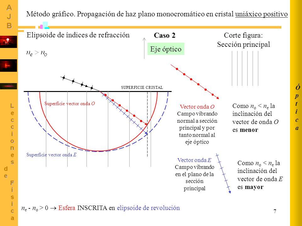 7 ÓpticaÓptica Método gráfico. Propagación de haz plano monocromático en cristal uniáxico positivo Eje óptico Vector onda O Campo vibrando normal a se