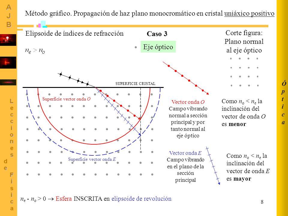8 ÓpticaÓptica Método gráfico. Propagación de haz plano monocromático en cristal uniáxico positivo Vector onda O Campo vibrando normal a sección princ