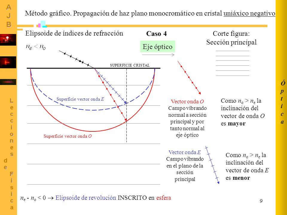 9 Método gráfico. Propagación de haz plano monocromático en cristal uniáxico negativo Corte figura: Sección principal Eje óptico Vector onda O Campo v