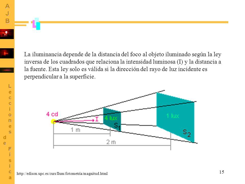 15 La iluminancia depende de la distancia del foco al objeto iluminado según la ley inversa de los cuadrados que relaciona la intensidad luminosa (I)