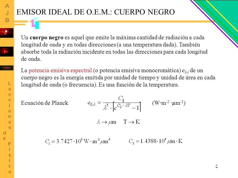 2 EMISOR IDEAL DE O.E.M.: CUERPO NEGRO Un cuerpo negro es aquel que emite la máxima cantidad de radiación a cada longitud de onda y en todas direccion