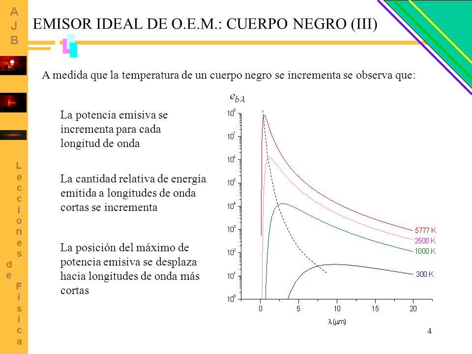 4 A medida que la temperatura de un cuerpo negro se incrementa se observa que: EMISOR IDEAL DE O.E.M.: CUERPO NEGRO (III) La potencia emisiva se incre