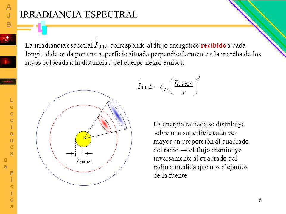 6 IRRADIANCIA ESPECTRAL La irradiancia espectral corresponde al flujo energético recibido a cada longitud de onda por una superficie situada perpendic