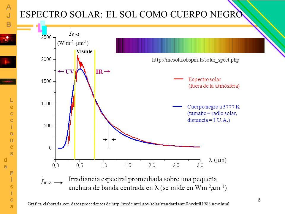 8 (W·m -2 · m -1 ) ( m) Cuerpo negro a 5777 K (tamaño = radio solar, distancia = 1 U.A.) Espectro solar (fuera de la atmósfera) Visible ESPECTRO SOLAR
