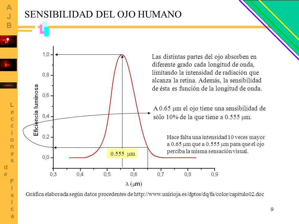 9 SENSIBILIDAD DEL OJO HUMANO Gráfica elaborada según datos procedentes de http://www.unirioja.es/dptos/dq/fa/color/capitulo02.doc 0.555 m Las distint