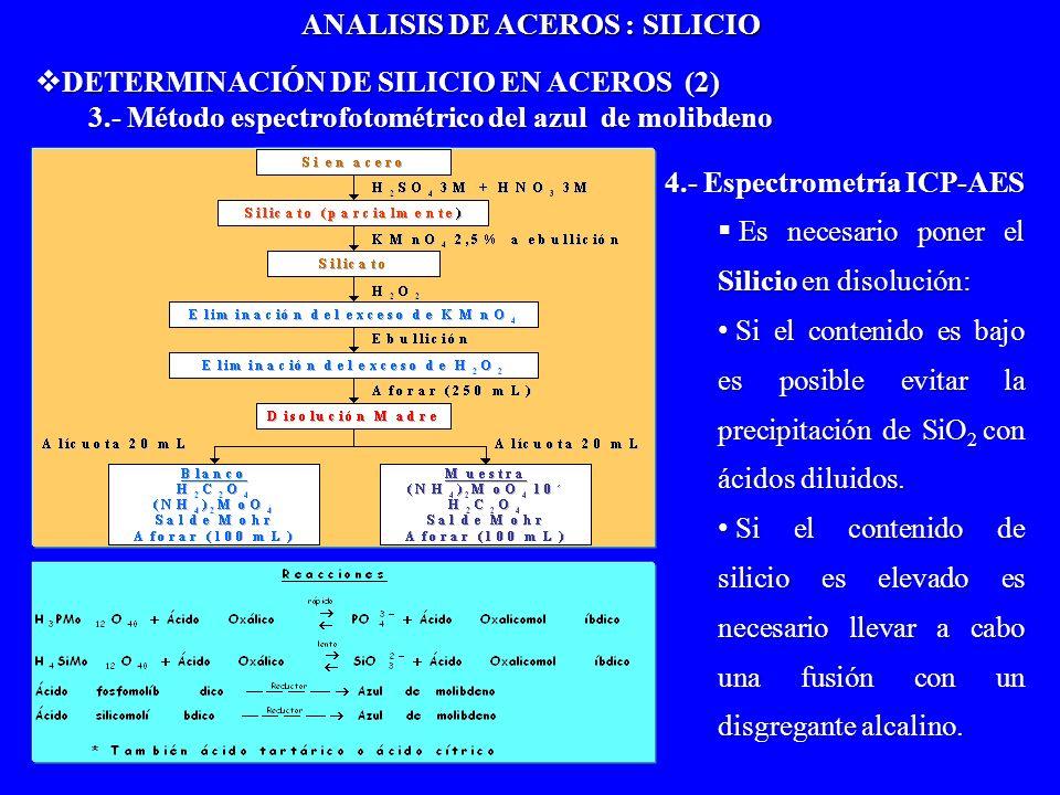 DETERMINACIÓN DE SILICIO EN ACEROS (2) DETERMINACIÓN DE SILICIO EN ACEROS (2) 3.- Método espectrofotométrico del azul de molibdeno 4.- Espectrometría