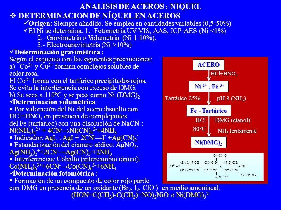 DETERMINACION DE NÍQUEL EN ACEROS Origen: Siempre añadido. Se emplea en cantidades variables (0,5-50%) El Ni se determina: 1.- Fotometría UV-VIS, AAS,