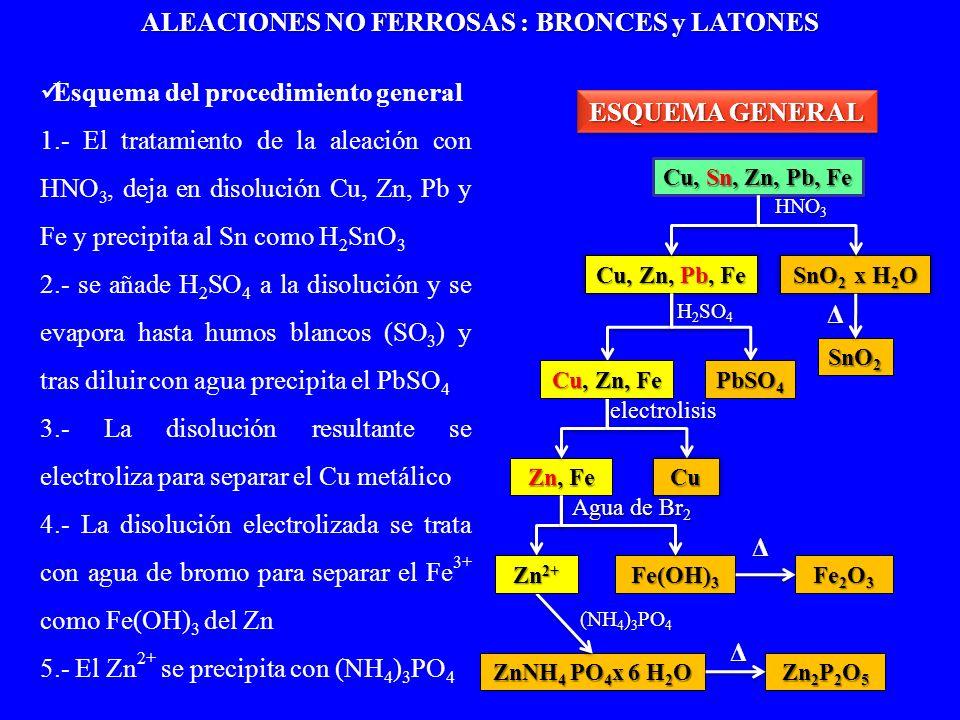 Esquema del procedimiento general 1.- El tratamiento de la aleación con HNO 3, deja en disolución Cu, Zn, Pb y Fe y precipita al Sn como H 2 SnO 3 2.-