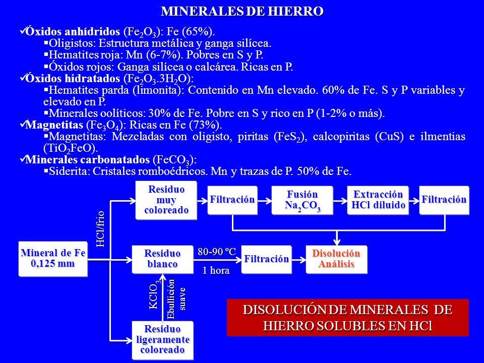 HCl/frio Mineral de Fe 0,125 mm Residuoligeramentecoloreado ResiduoblancoFiltración Filtración 80-90 ºC 1 hora KClO 3 Ebulliciónsuave Óxidos anhídrido