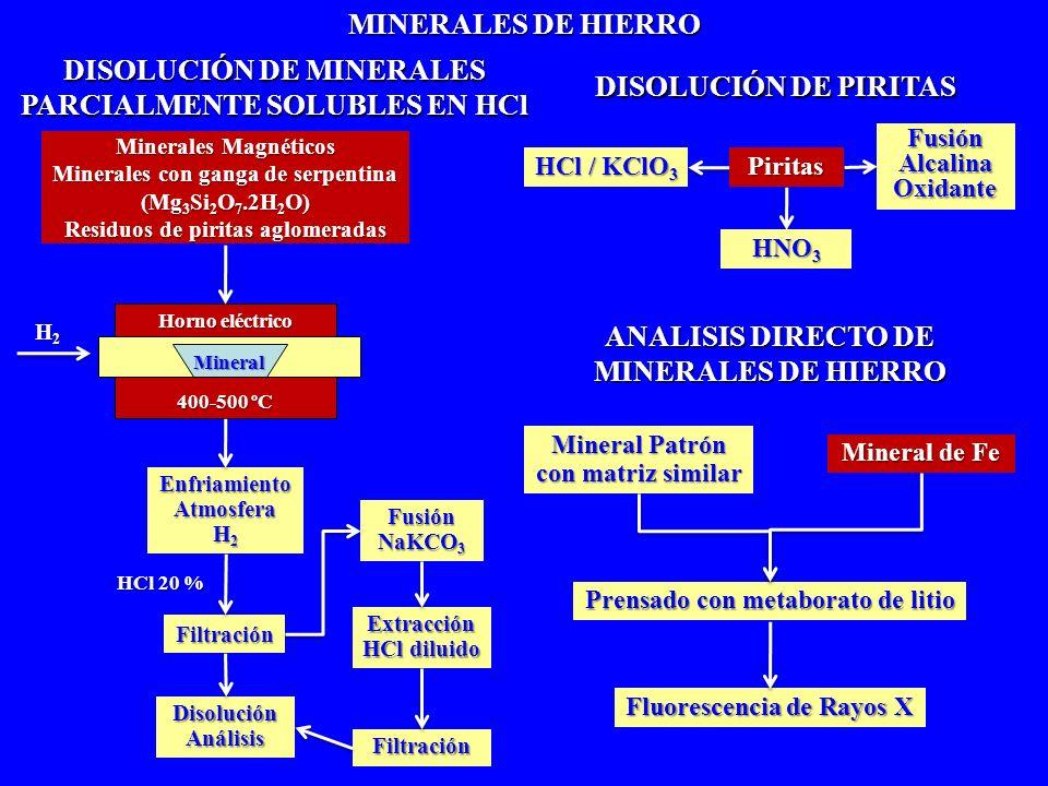 DISOLUCIÓN DE MINERALES PARCIALMENTE SOLUBLES EN HCl DISOLUCIÓN DE PIRITAS MINERALES DE HIERRO ANALISIS DIRECTO DE MINERALES DE HIERRO Minerales Magné