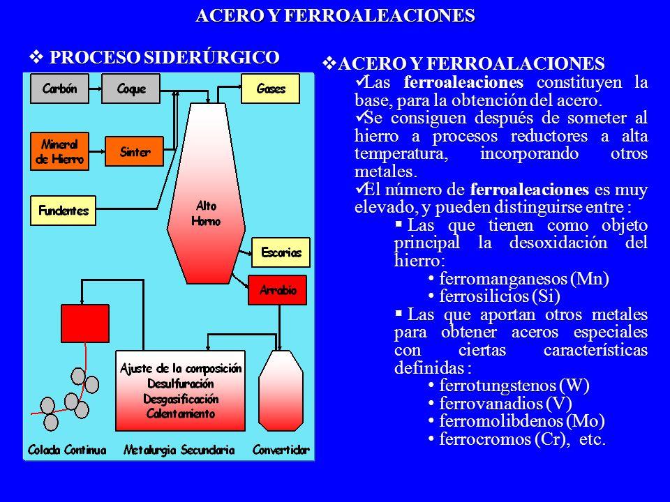 PROCESO SIDERÚRGICO PROCESO SIDERÚRGICO ACERO Y FERROALACIONES ACERO Y FERROALACIONES Las ferroaleaciones constituyen la base, para la obtención del a