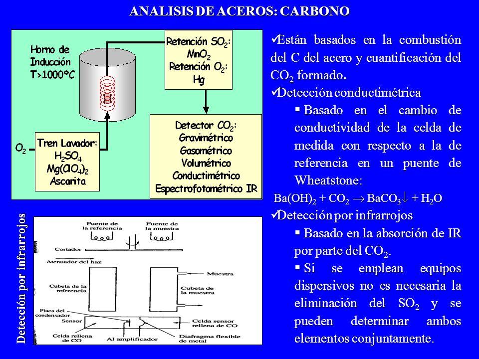 Están basados en la combustión del C del acero y cuantificación del CO 2 formado. Están basados en la combustión del C del acero y cuantificación del
