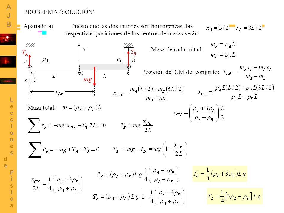 3 A B L L Apartado a)Puesto que las dos mitades son homogéneas, las respectivas posiciones de los centros de masas serán Posición del CM del conjunto: Masa de cada mitad: Masa total: Y PROBLEMA (SOLUCIÓN)