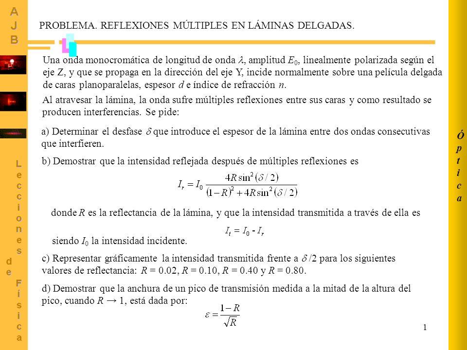 1 Una onda monocromática de longitud de onda, amplitud E 0, linealmente polarizada según el eje Z, y que se propaga en la dirección del eje Y, incide