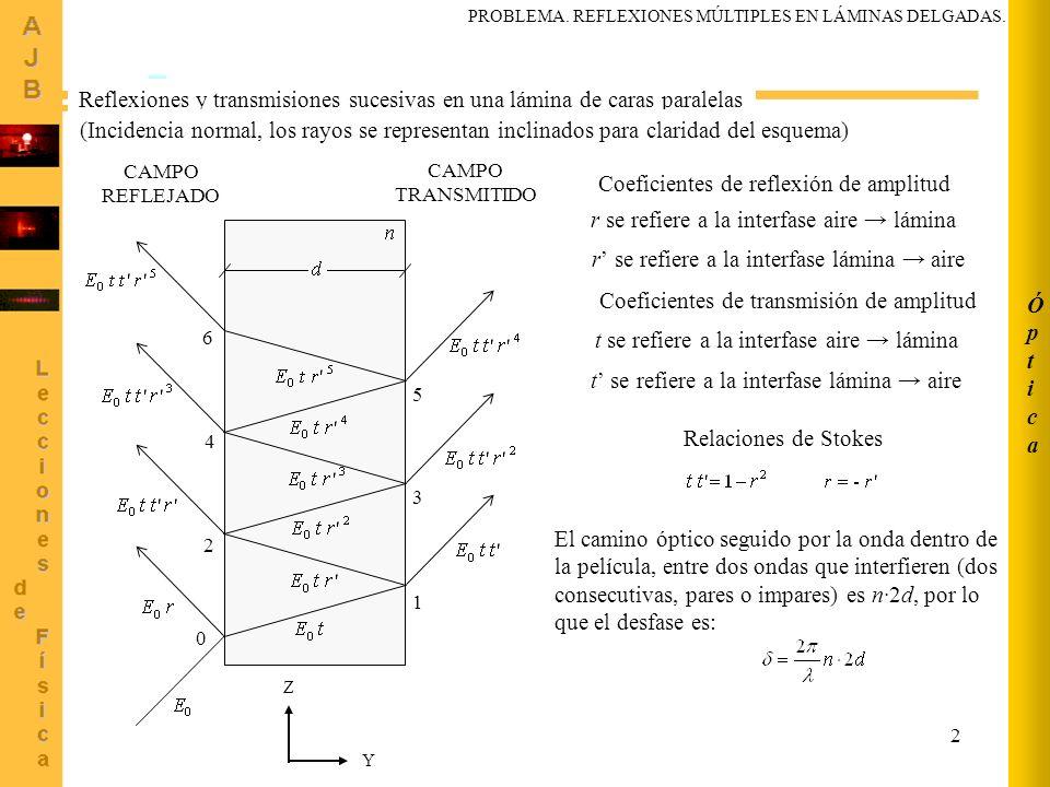 3 ÓpticaÓptica El campo reflejado para cada una de las sucesivas reflexiones (0, 2, 4, 6…) es la suma de una serie de términos, cada uno de la forma donde j es la unidad imaginaria, es la frecuencia angular, y el desfase debe ser medido respecto a una onda de referencia.