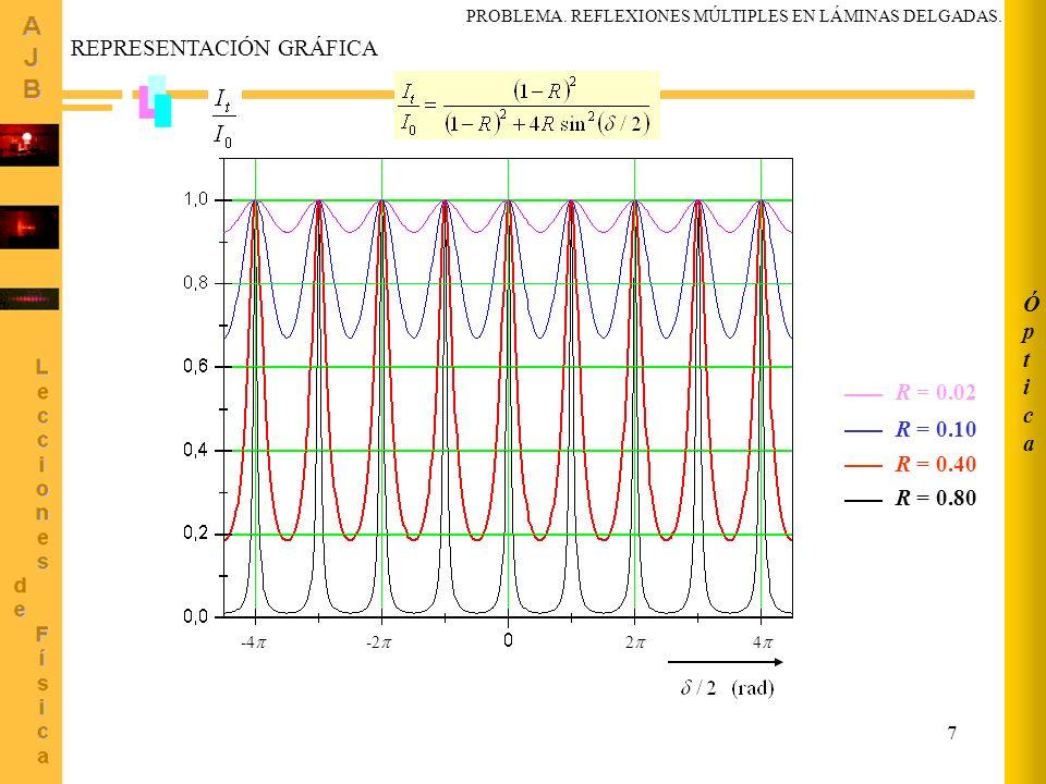 8 ÓpticaÓptica La anchura a mitad de altura de un pico de transmisión, esto es, cuando R1 y <<, puede calcularse como sigue: Cuanto más pequeño sea, mayor es la resolución de la película delgada como interferómetro (tipo Fabry-Perot) PROBLEMA.