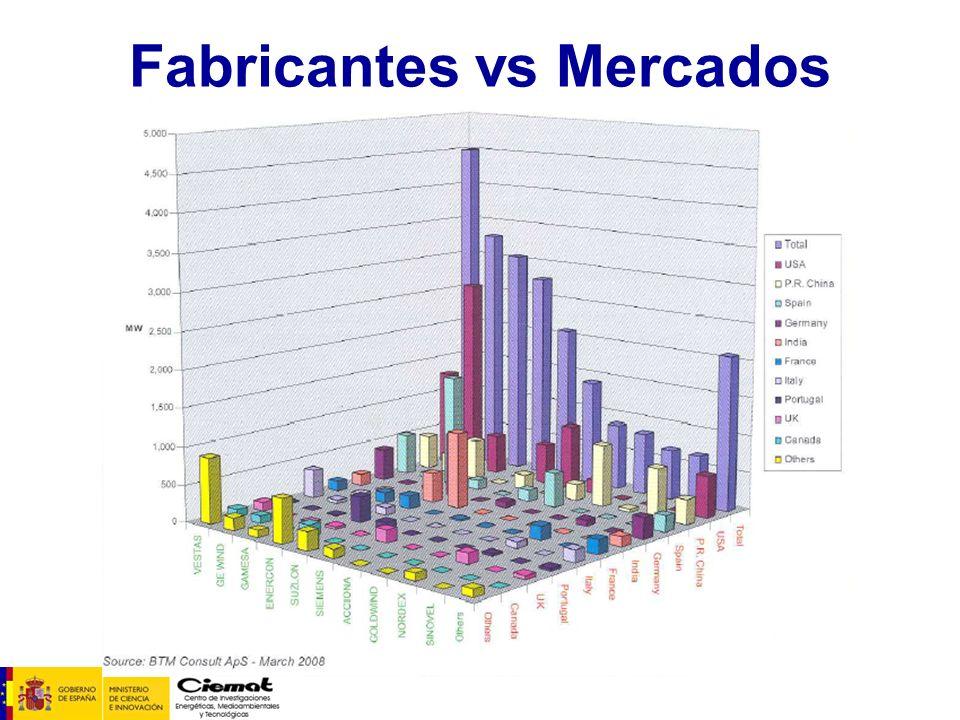 Fabricantes vs Mercados