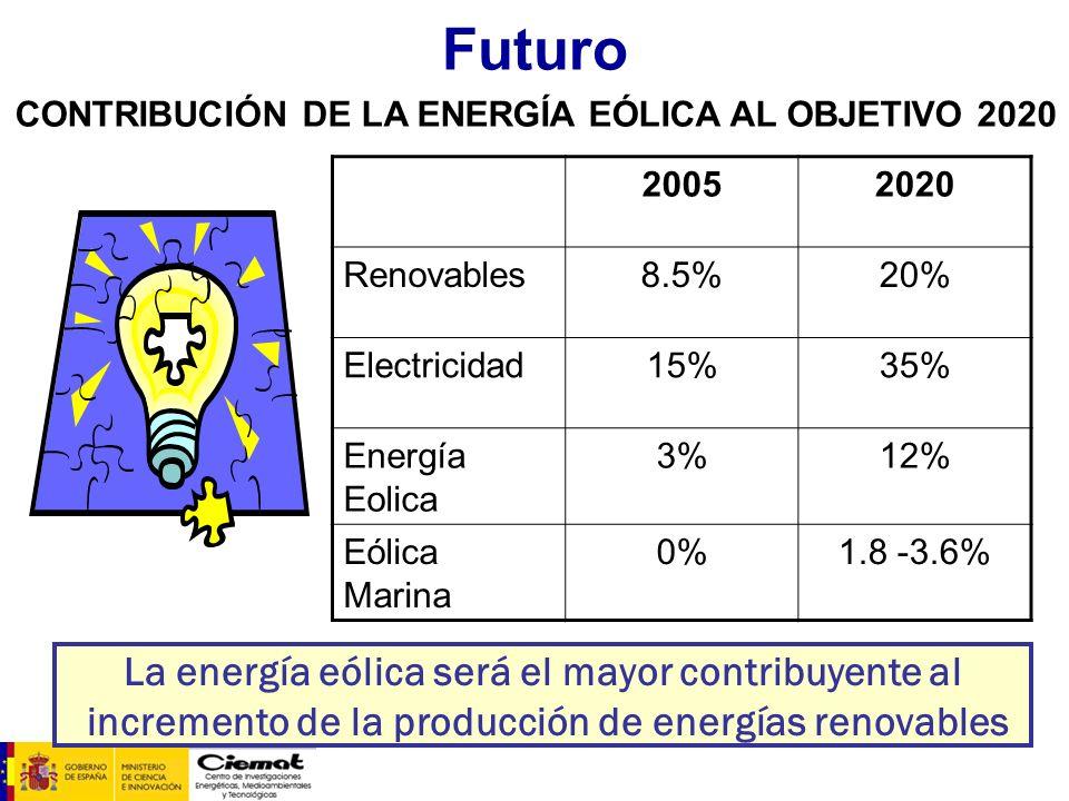 Futuro La energía eólica será el mayor contribuyente al incremento de la producción de energías renovables 20052020 Renovables8.5%20% Electricidad15%3