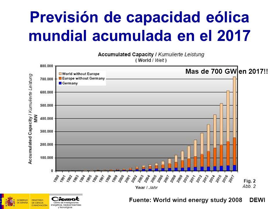 Previsión de capacidad eólica mundial acumulada en el 2017 Fuente: World wind energy study 2008 DEWI Mas de 700 GW en 2017!!