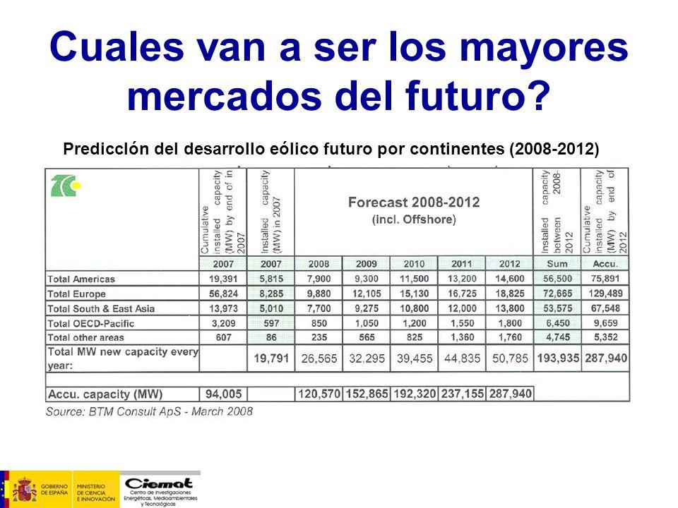 Cuales van a ser los mayores mercados del futuro? PrediccIón del desarrollo eólico futuro por continentes (2008-2012)
