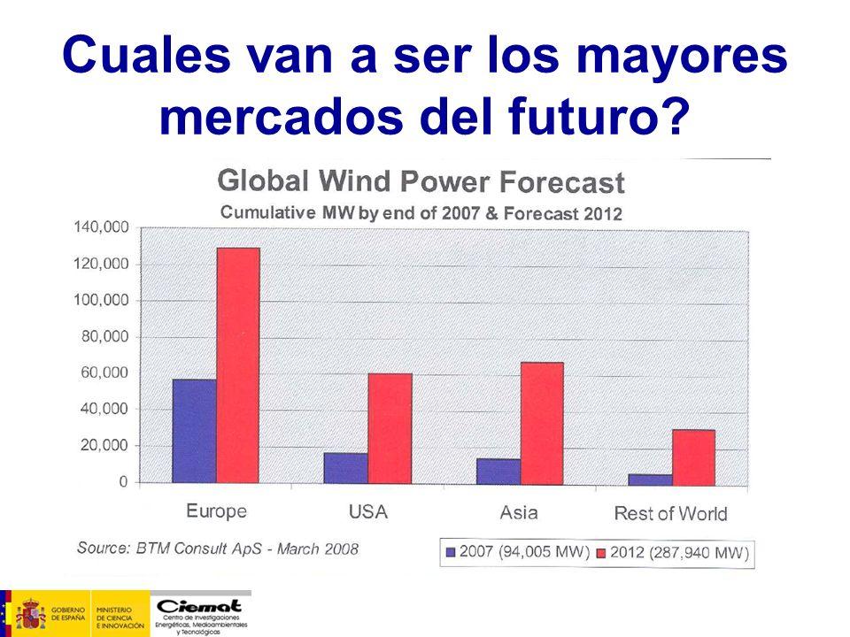 Cuales van a ser los mayores mercados del futuro?
