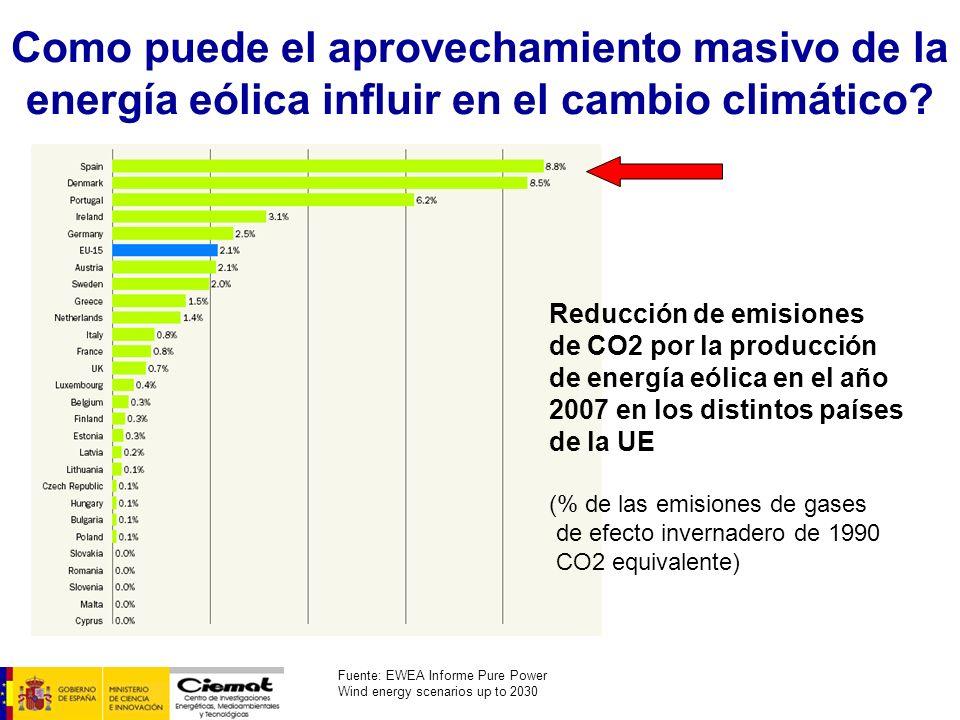 Como puede el aprovechamiento masivo de la energía eólica influir en el cambio climático? Reducción de emisiones de CO2 por la producción de energía e