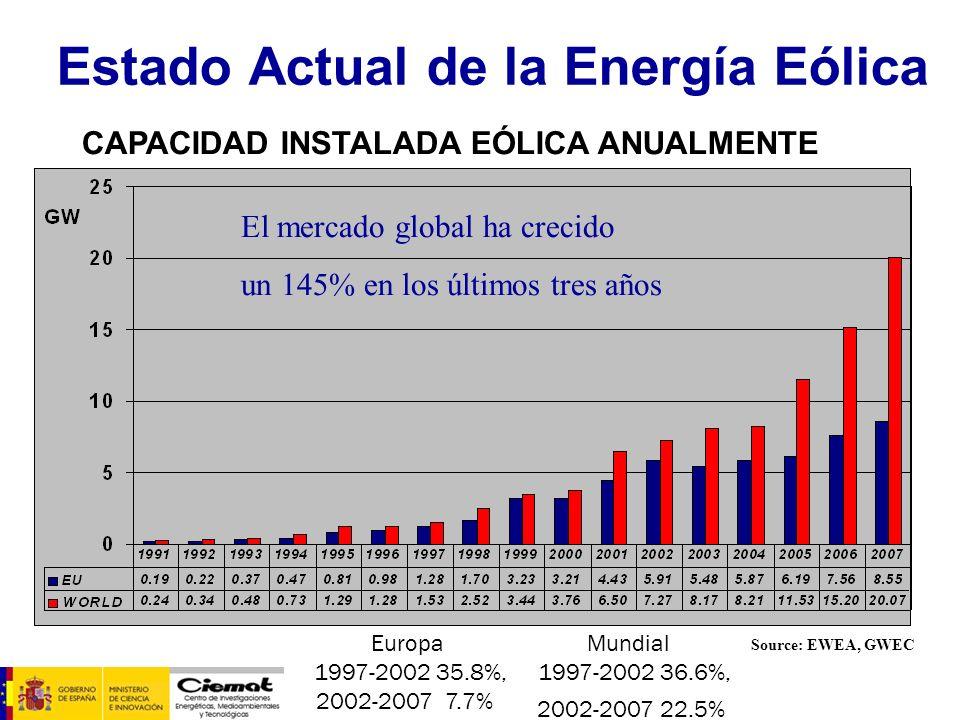 Estado Actual de la Energía Eólica Source: EWEA, GWEC Europa 1997-2002 35.8%, 2002-2007 7.7% Mundial 1997-2002 36.6%, 2002-2007 22.5% CAPACIDAD INSTAL