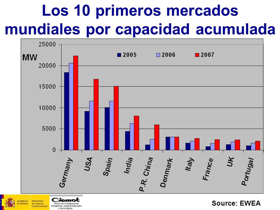 Source: EWEA Los 10 primeros mercados mundiales por capacidad instalada anualmente