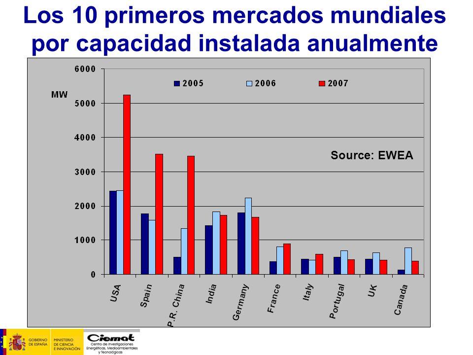 Cuales son los retos de la tecnología eólica en España.
