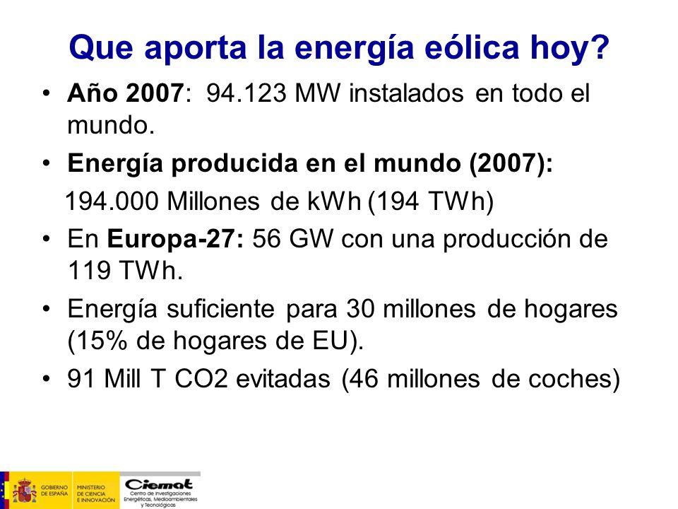 Que aporta la energía eólica hoy? Año 2007: 94.123 MW instalados en todo el mundo. Energía producida en el mundo (2007): 194.000 Millones de kWh (194