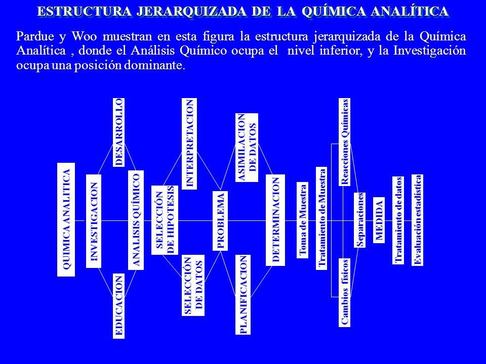 METODOS DE SEPARACIÓN Y/O PRECONCENTRACIÓN CLASIFICACIONES DE LAS TÉCNICAS ANALITICAS DE SEPARACION SEGÚN LA INTERFASE SEGÚN LAS FUERZAS PUESTAS EN JUEGO SEGÚN EL MODO DE OPERACIÓN SEGÚN EL CONTROL DE PROCESOS SOLIDO/FS SOLIDO/FS SOLIDO/LIQUIDO SOLIDO/LIQUIDO SOLIDO /GAS SOLIDO /GAS LIQUIDO/LIQUIDO LIQUIDO/LIQUIDO LIQUIDO/GAS LIQUIDO/GAS QUÍMICAS QUÍMICAS FISICAS FISICAS MECANICAS MECANICAS TERMODINAMICO TERMODINAMICO CINÉTICO CINÉTICO AMBOS AMBOS DISCONTINUAS DISCONTINUAS CONTINUAS CONTINUAS CROMATOGRAFICAS CROMATOGRAFICAS NO CROMATOGRAFICAS NO CROMATOGRAFICAS Los métodos de análisis no son lo suficientemente selectivos en su aplicación directa a muestras reales, de modo que es necesario realizar etapas previas con el fin de separar la especie a analizar del resto de los componentes.