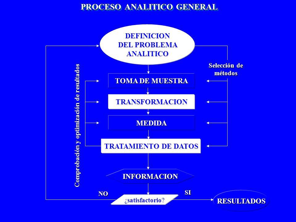 METODOS FISICO-QUÍMICOS O INSTRUMENTALES Se basan en la medida de una propiedad analítica relacionada con la masa o la concentración de la especie a analizar.