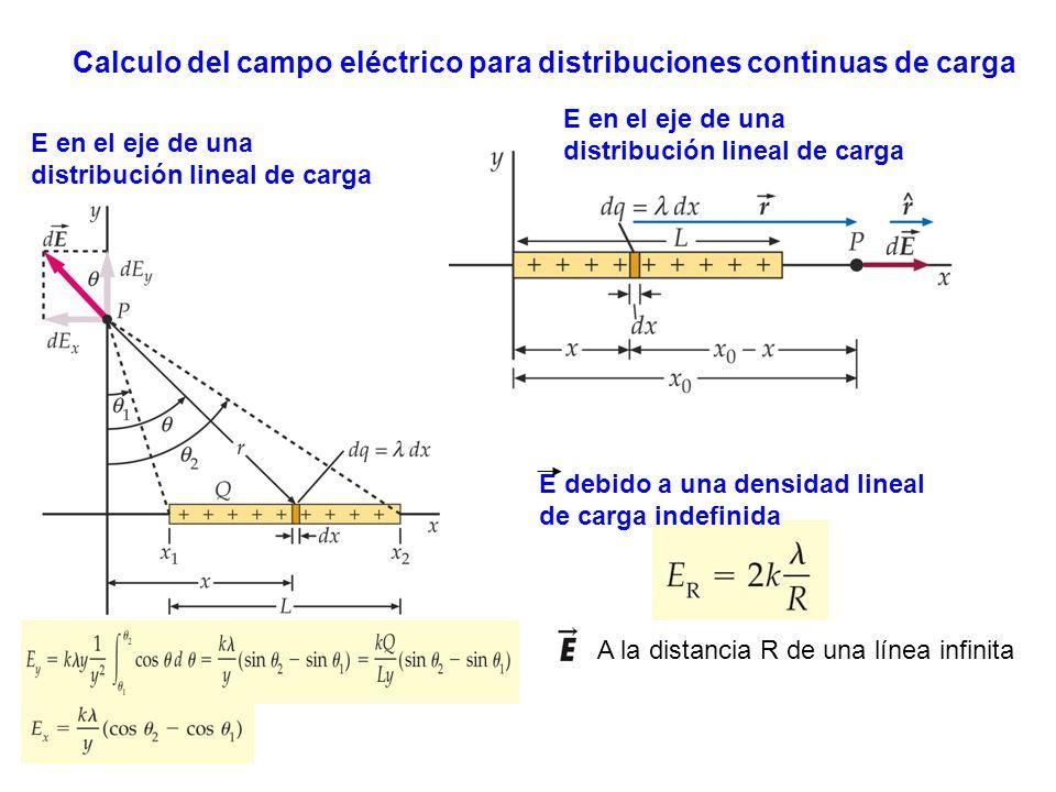 E en el eje de una distribución lineal de carga Calculo del campo eléctrico para distribuciones continuas de carga A la distancia R de una línea infinita E debido a una densidad lineal de carga indefinida