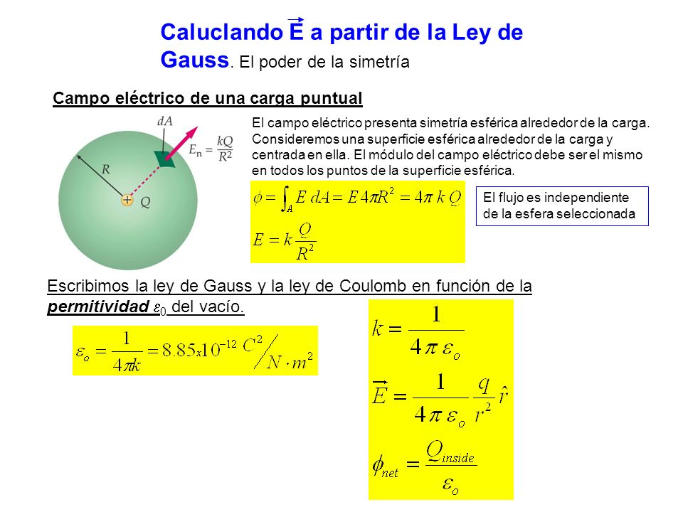 Caluclando E a partir de la Ley de Gauss. El poder de la simetría Campo eléctrico de una carga puntual El campo eléctrico presenta simetría esférica a