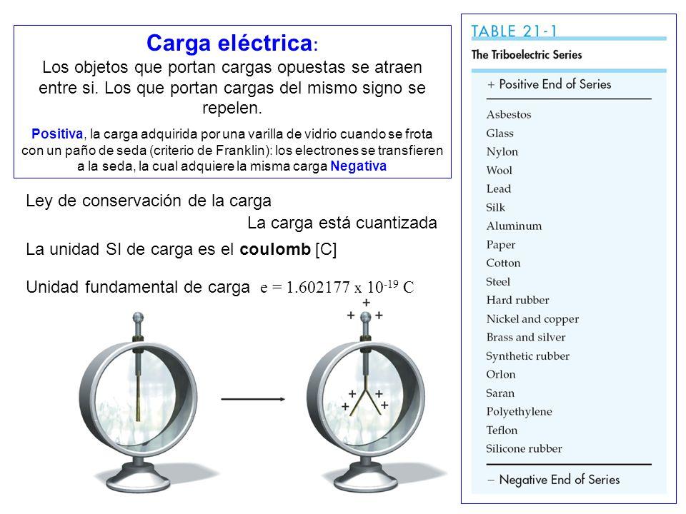 Carga eléctrica : Los objetos que portan cargas opuestas se atraen entre si. Los que portan cargas del mismo signo se repelen. Positiva, la carga adqu