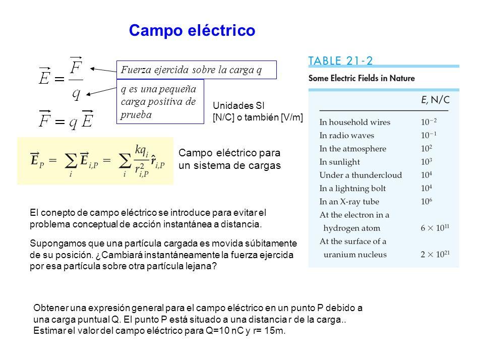Campo eléctrico El conepto de campo eléctrico se introduce para evitar el problema conceptual de acción instantánea a distancia. q es una pequeña carg