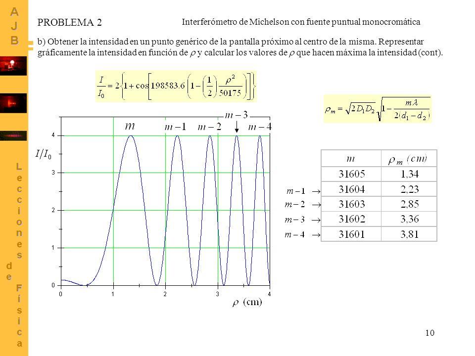 10 b) Obtener la intensidad en un punto genérico de la pantalla próximo al centro de la misma. Representar gráficamente la intensidad en función de y
