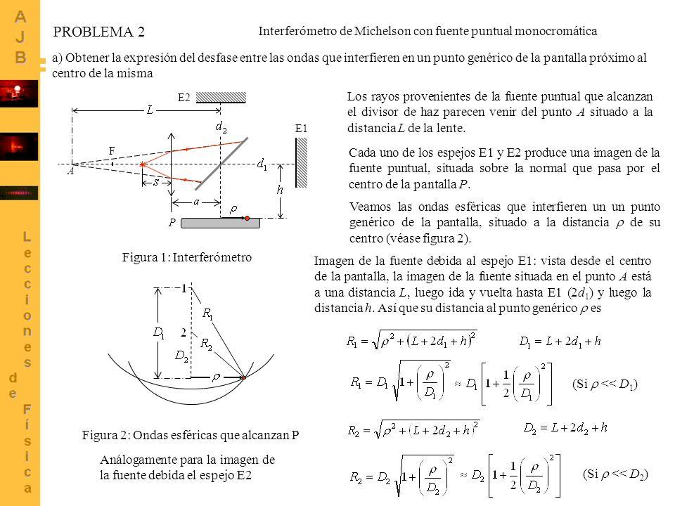 6 a) Obtener la expresión del desfase entre las ondas que interfieren en un punto genérico de la pantalla próximo al centro de la misma F A E1 E2 P Fi