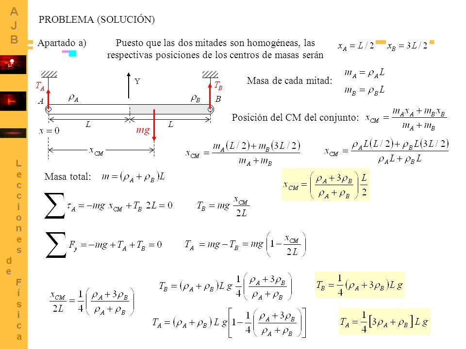 3 A B L L Apartado a)Puesto que las dos mitades son homogéneas, las respectivas posiciones de los centros de masas serán Posición del CM del conjunto: