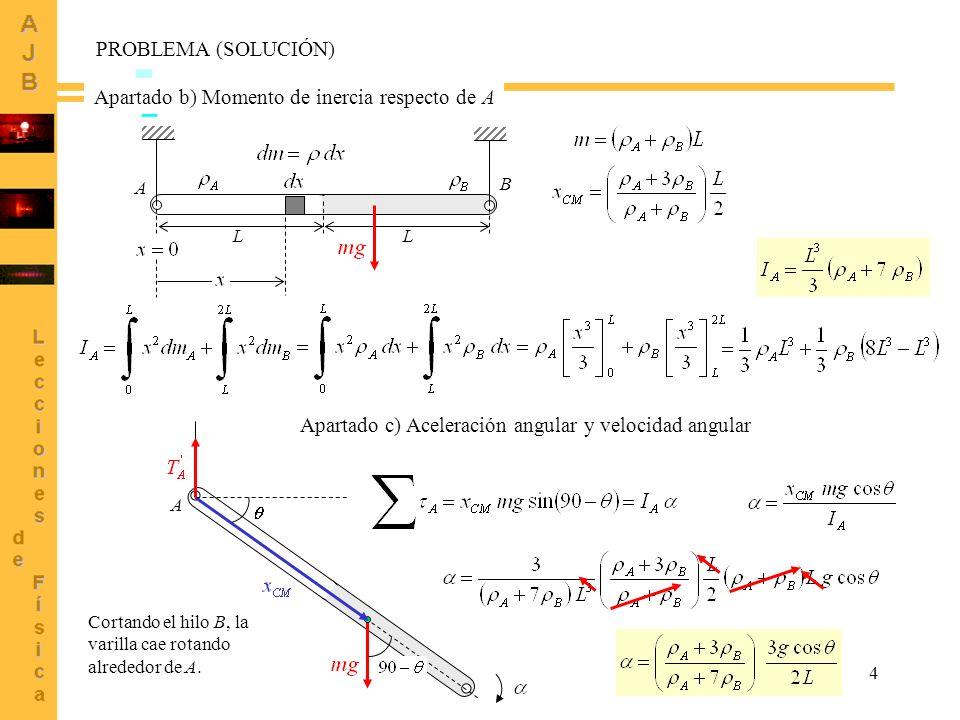 4 A L L A B Apartado b) Momento de inercia respecto de A Apartado c) Aceleración angular y velocidad angular Cortando el hilo B, la varilla cae rotand