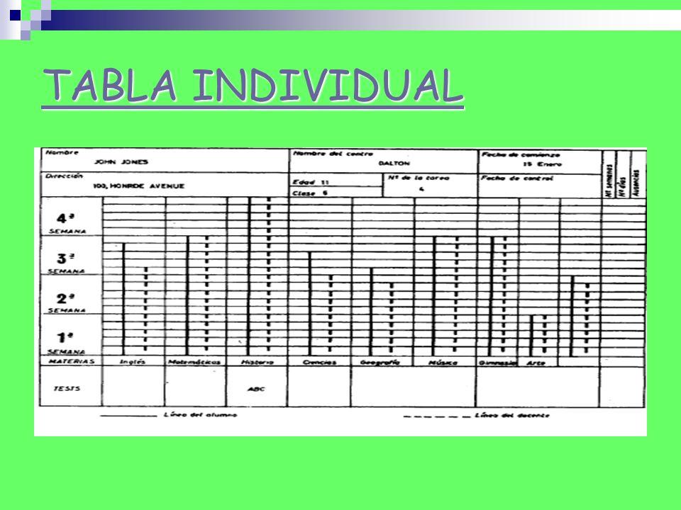 Mediante el seguimiento de esta tabla el alumno podrá darse cuenta del trabajo ejecutado y el que falta para cumplir con las cláusulas del contrato.