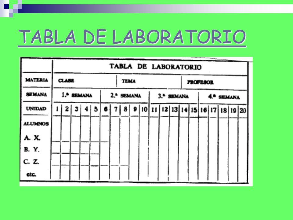 Mediante el seguimiento de la tabla de laboratorio el maestro podrá tener un registro del trabajo específico de cada alumno.
