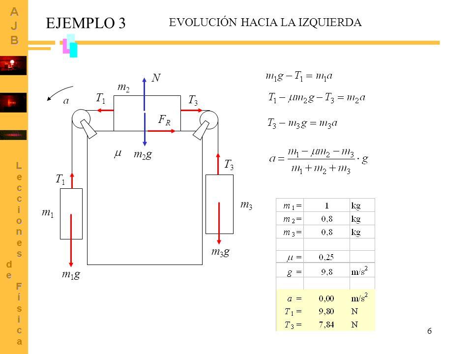 6 m1 m1 m2 m2 m3 m3 EJEMPLO 3 m2gm2g N m1gm1g T1T1 m3gm3g T3T3 FRFR T1T1 T3T3 EVOLUCIÓN HACIA LA IZQUIERDA