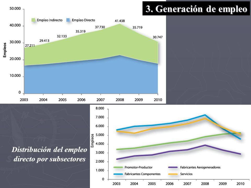 3. Generación de empleo Distribución del empleo directo por subsectores
